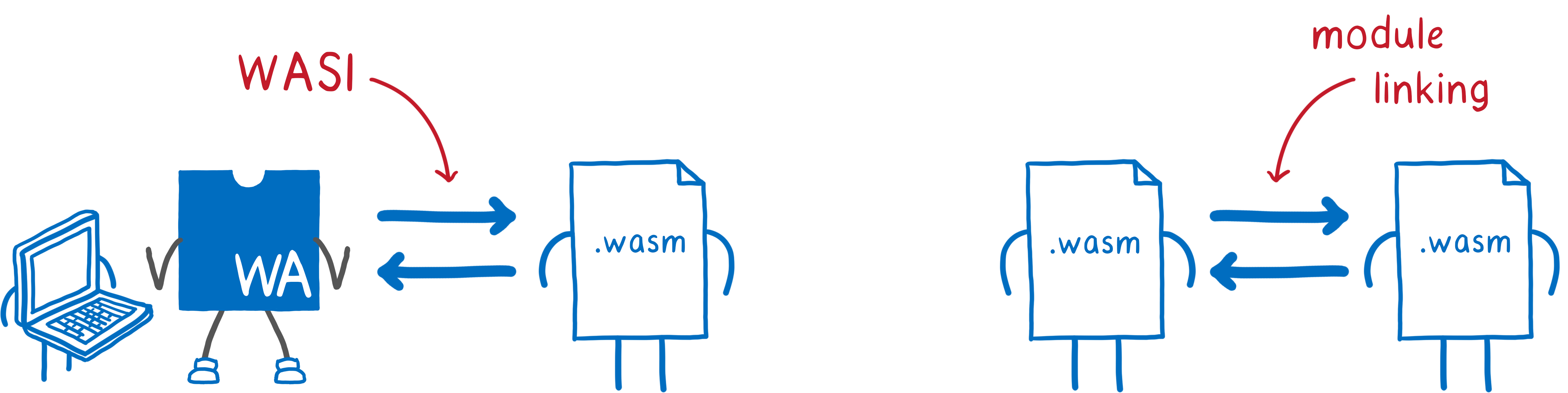 On the left, a WebAssembly module and host talking to each other using WASI. On the right, two WebAssembly modules talking to each other using module linking.