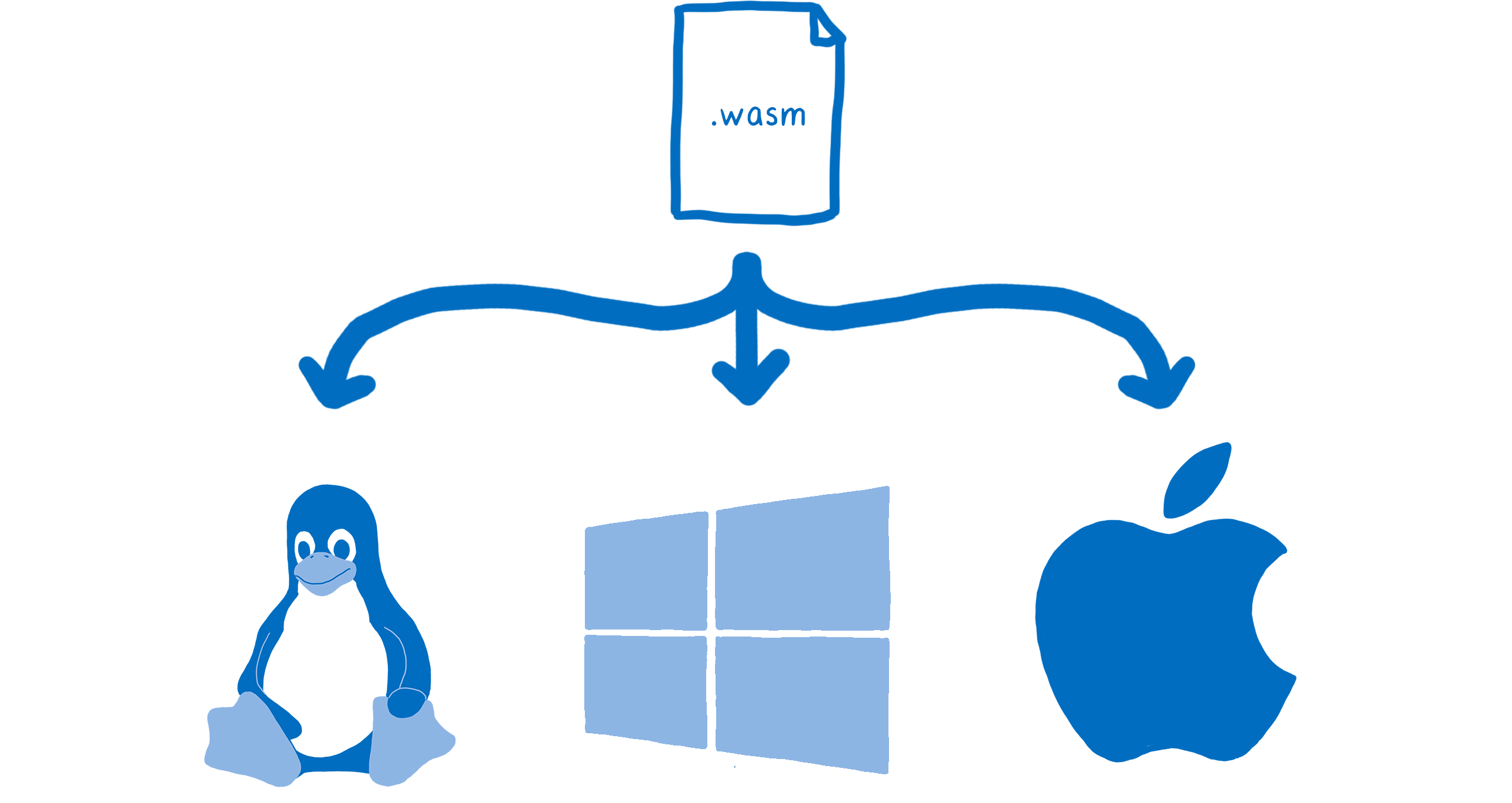 A .wasm file running across three different operating systems