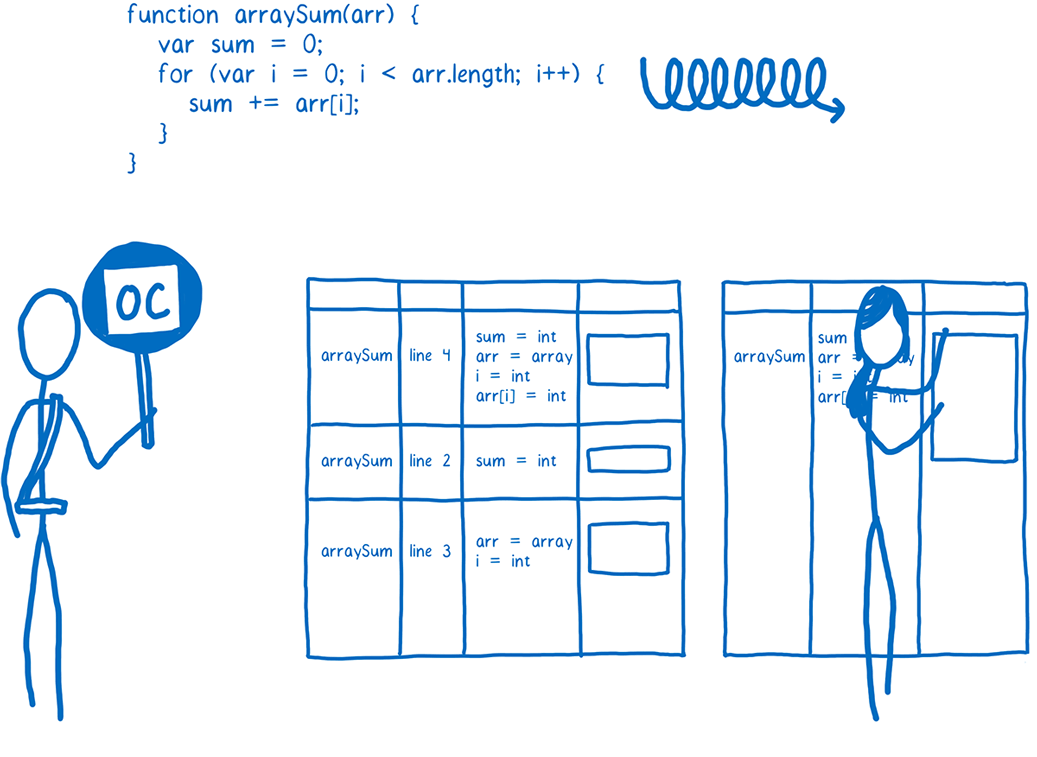 The personified JS engine standing in front of a matrix of JS bytecode entries and creating machine code stubs for them based on frequency feedback from a monitor