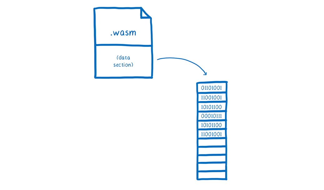 A wasm file split between code and data sections, with the data section being poured into linear memory.