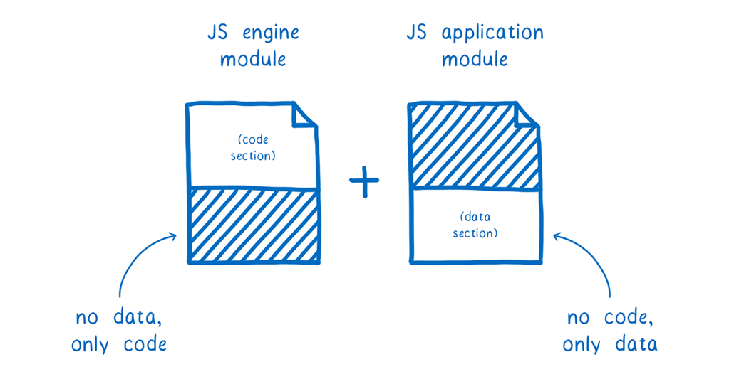 Two wasm files next to each other. The one for the JS engine module only has a code section, the other for the JS application module only has a data section