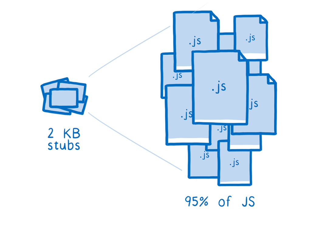 A small pile of stubs on the left and a large pile of JS files on the right